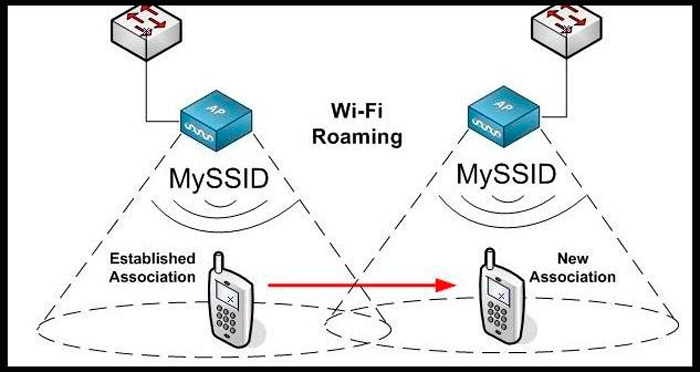 Wi-Fi rouming